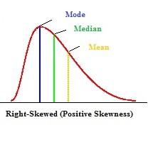 right-skewed-distribution.jpg